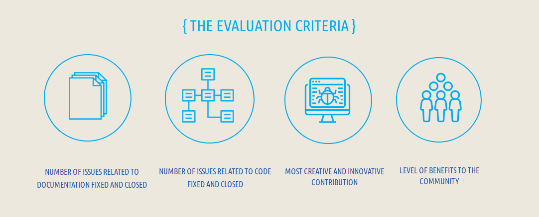 Evaluation Criteria: Number of issues, contributions, benefits to the community